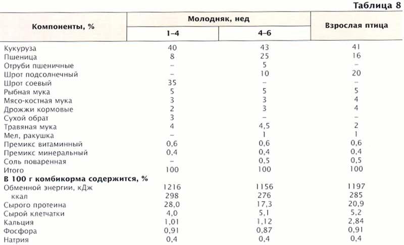 Рецепт комбикорма для перепёлов своими руками 964